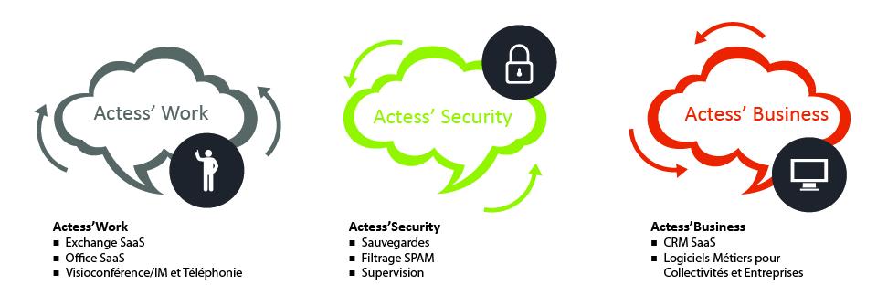 ACTESS-PUISSANCE_CLOUD752px